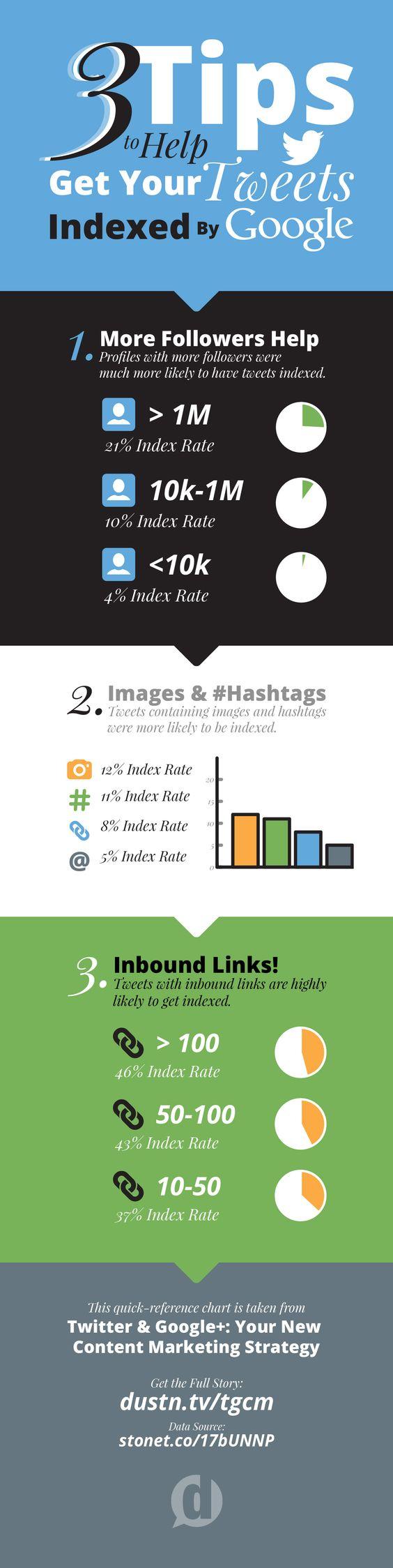 3 astuces indexation tweets