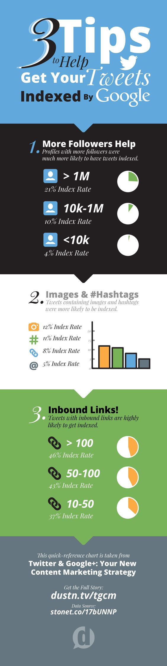3 astuces indexation tweets