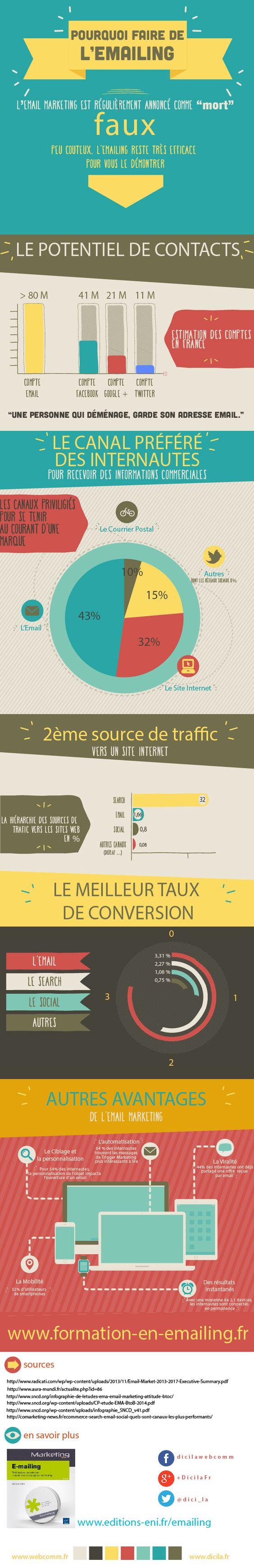 infographie pourquoi faire emailing